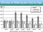 minutes of walking per day by age