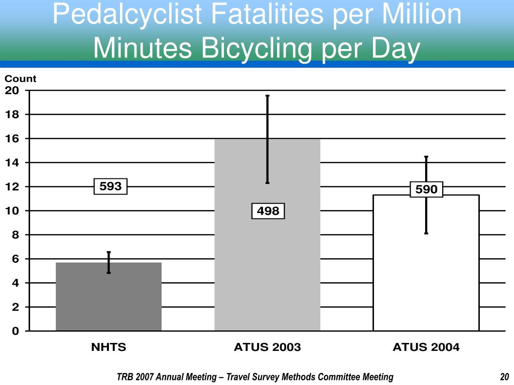 Pedalcyclist Fatalities per Million Minutes Bicycling per Day