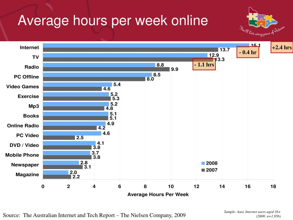 Average hours per week online