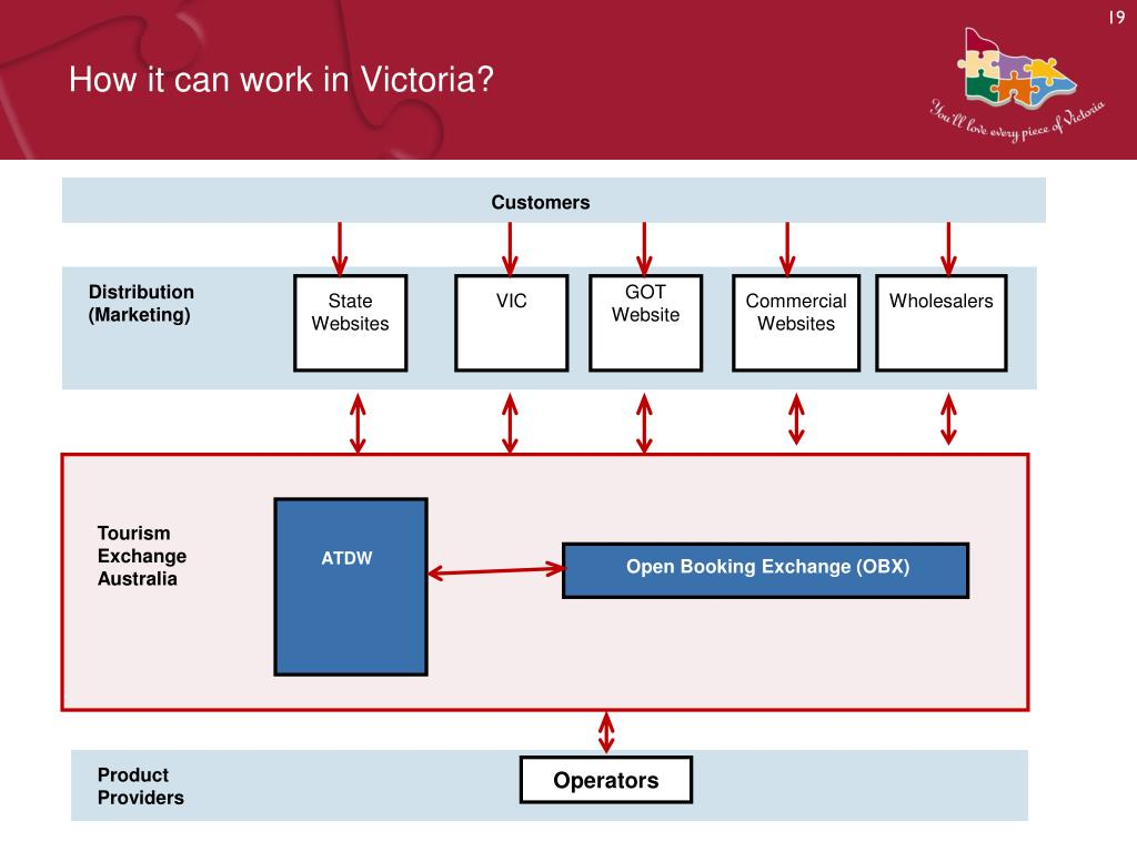 How it can work in Victoria?