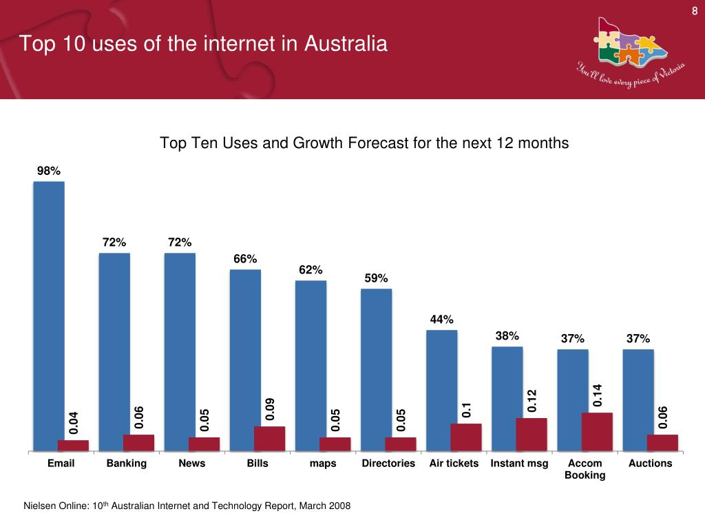 Top 10 uses of the internet in Australia