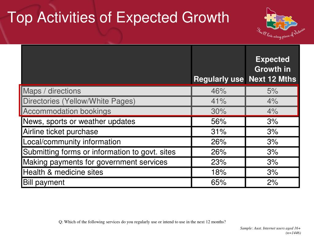 Top Activities of Expected Growth