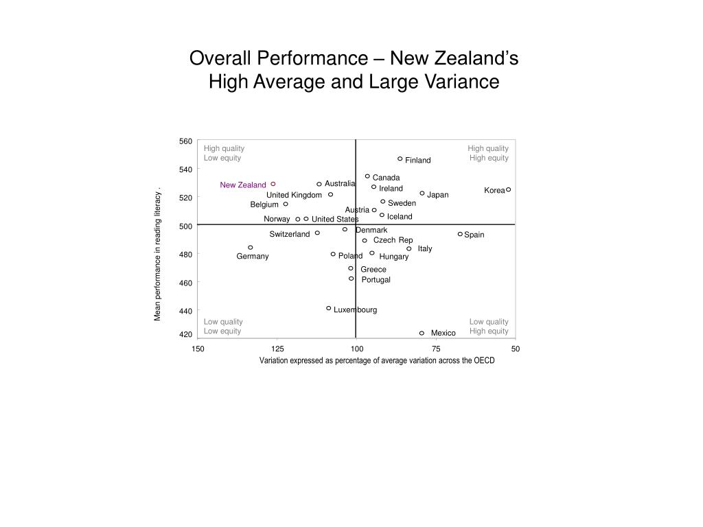 Overall Performance – New Zealand's High Average and Large Variance