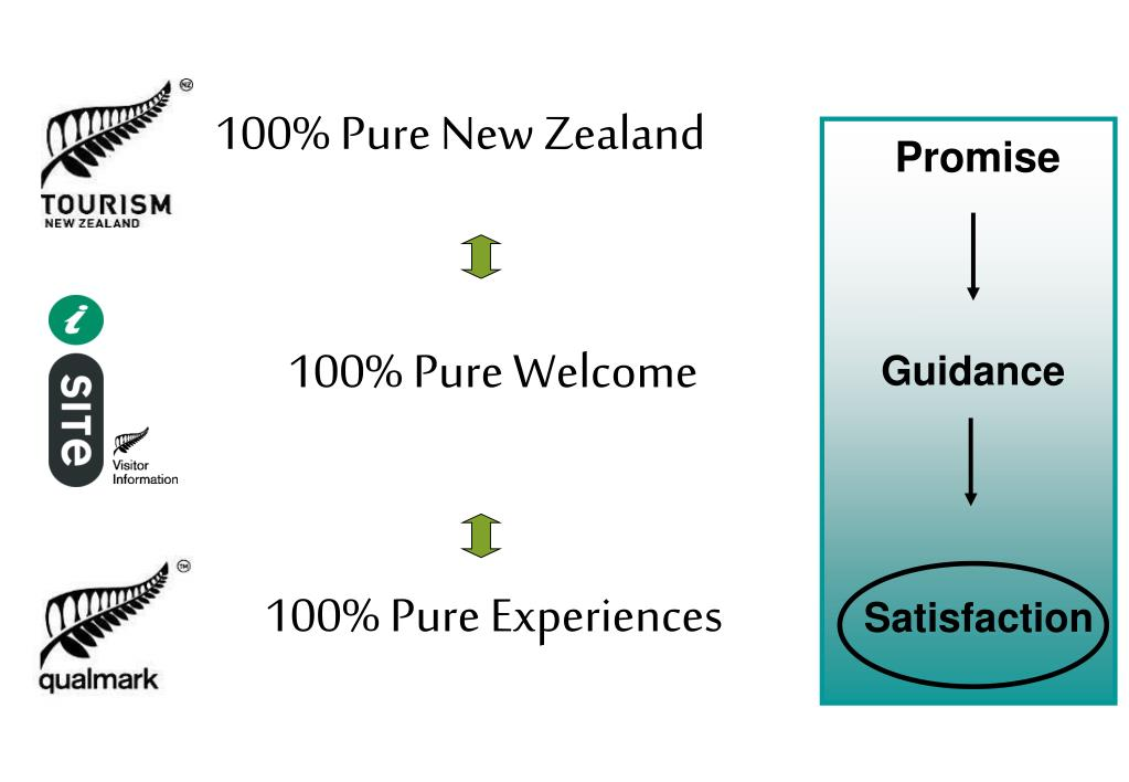 100% Pure Experiences