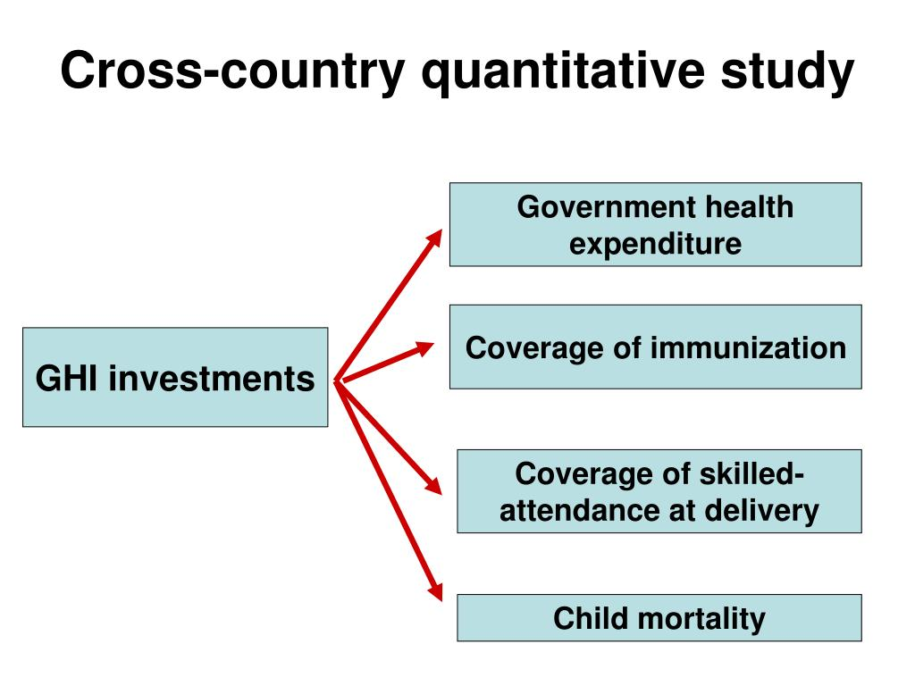 Cross-country quantitative study