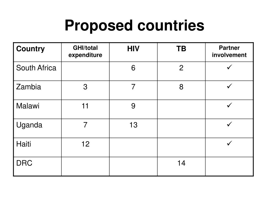 Proposed countries