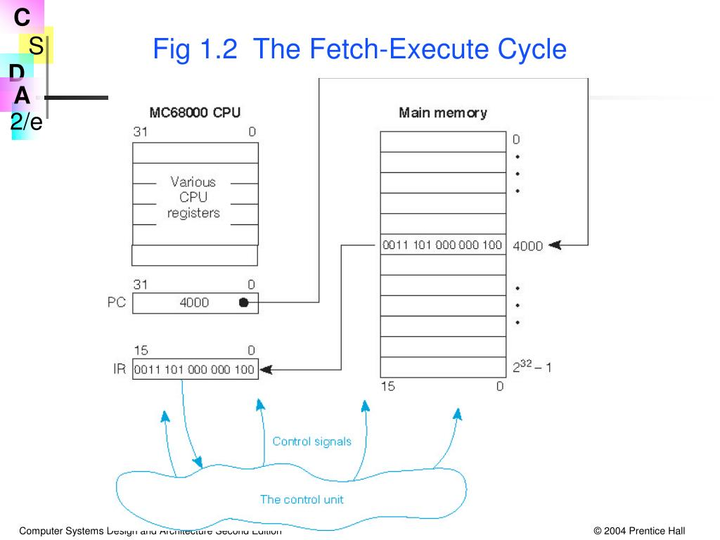 Fig 1.2  The Fetch-Execute Cycle