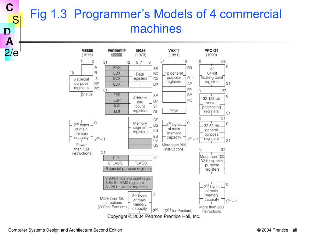 Fig 1.3  Programmer's Models of 4 commercial machines