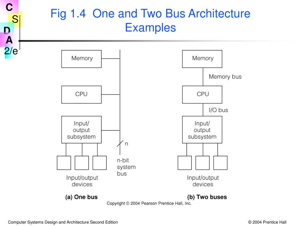 Fig 1.4  One and Two Bus Architecture Examples