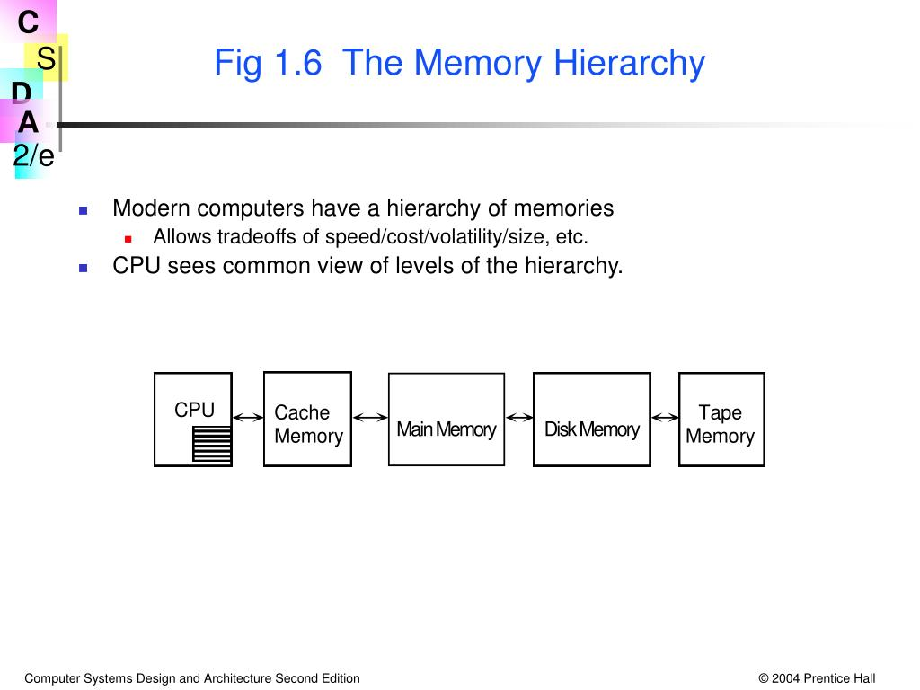 Fig 1.6  The Memory Hierarchy