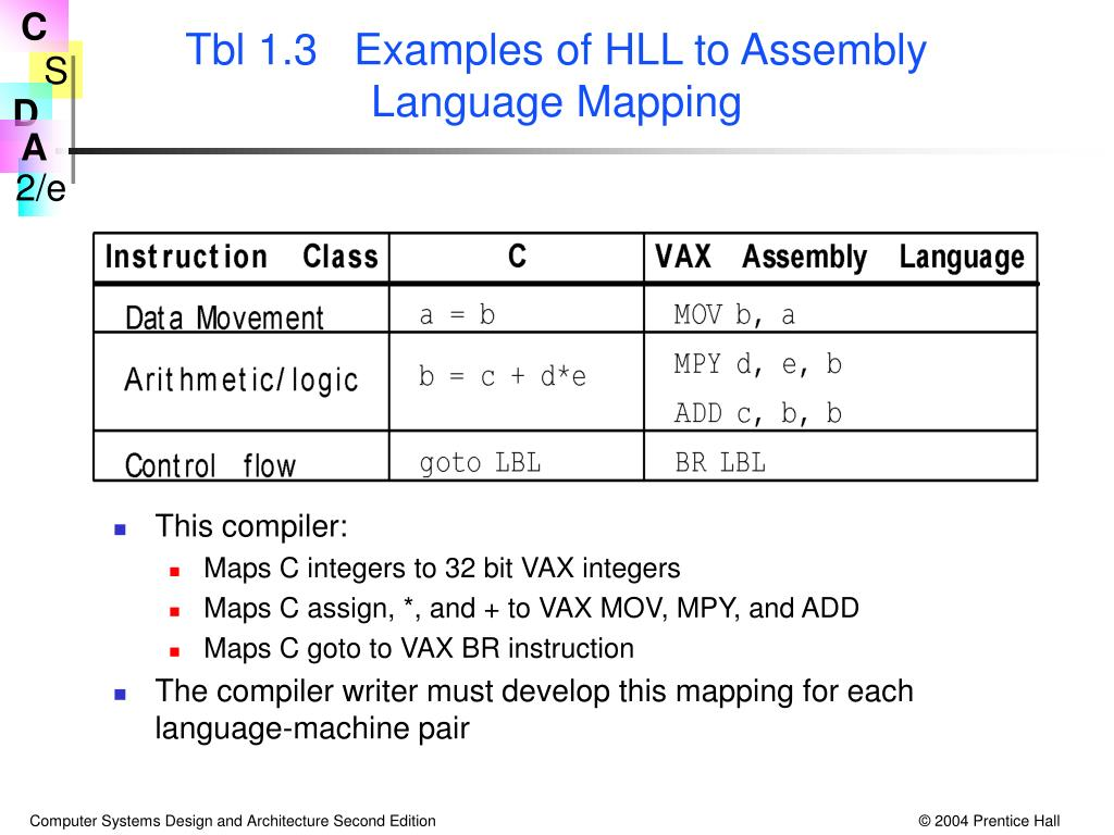 Tbl 1.3   Examples of HLL to Assembly Language Mapping
