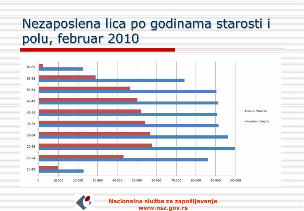 Nezaposlena lica po godinama starosti i polu, februar 2010