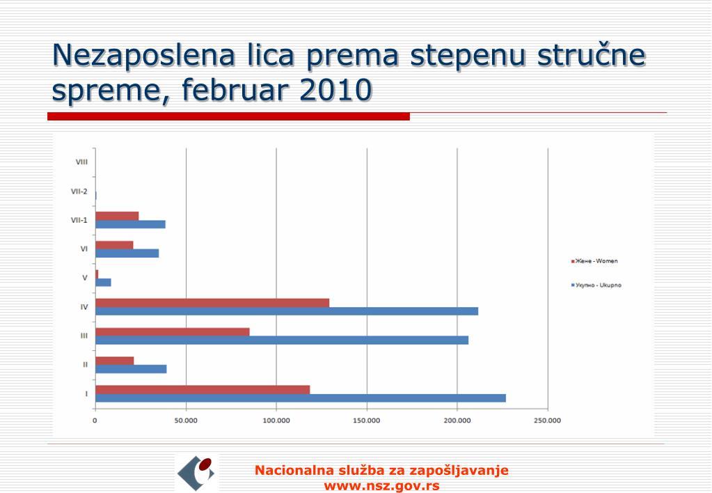 Nezaposlena lica prema stepenu stručne spreme, februar 2010