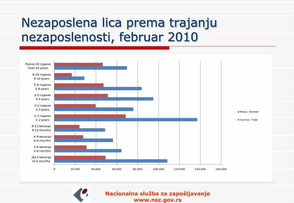 Nezaposlena lica prema trajanju nezaposlenosti, februar 2010