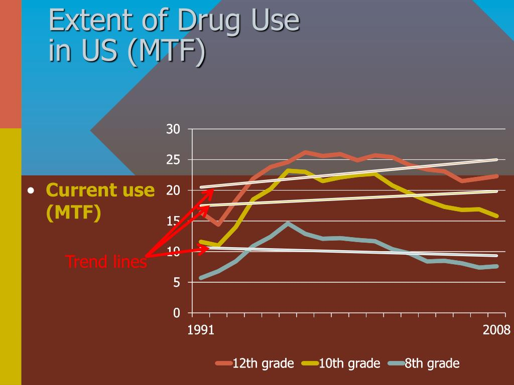 Extent of Drug Use