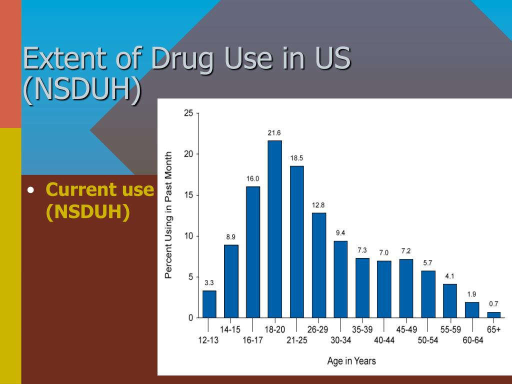 Extent of Drug Use in US