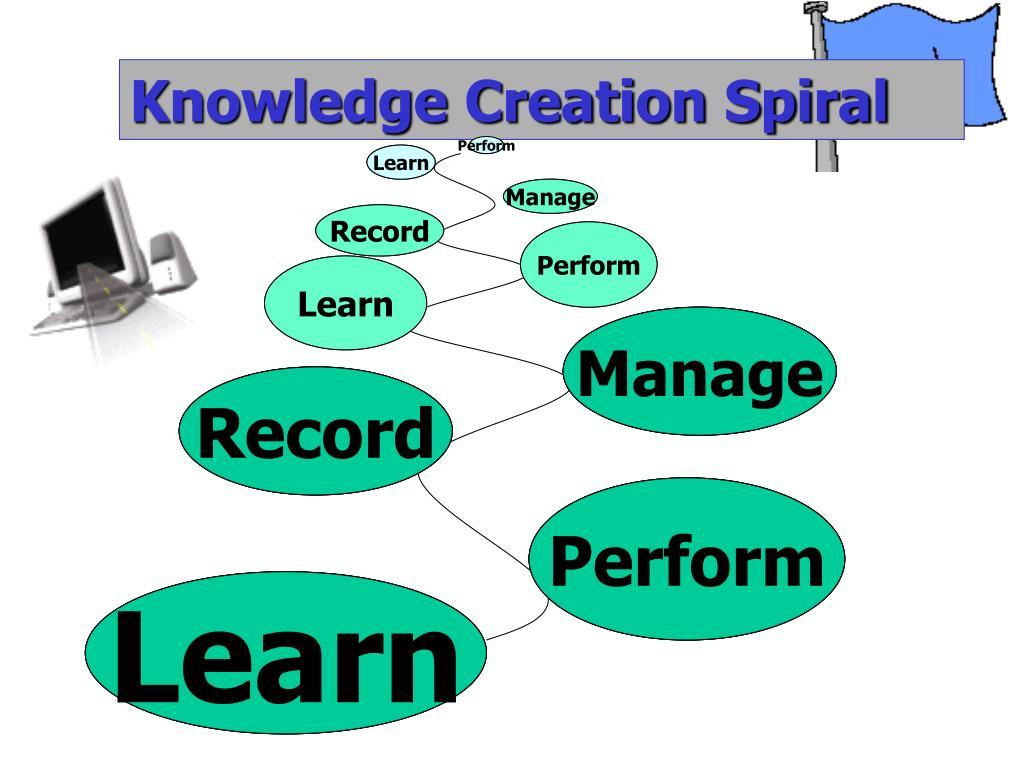 Knowledge Creation Spiral