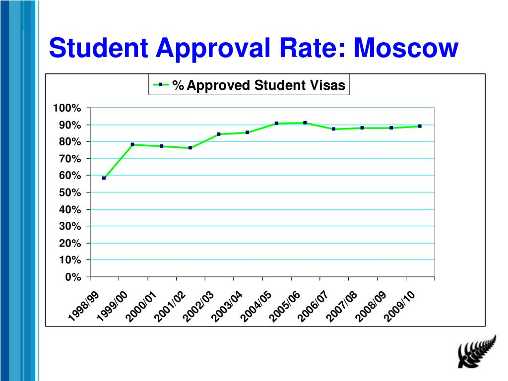 Student Approval Rate: Moscow