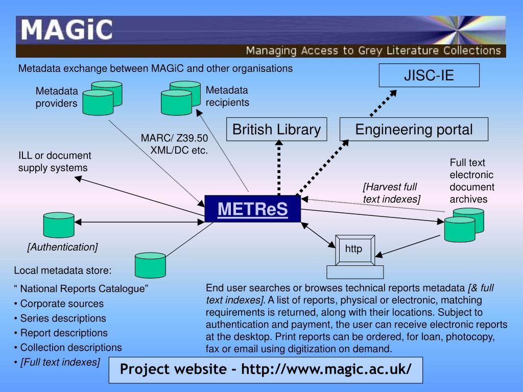 Metadata exchange between MAGiC and other organisations