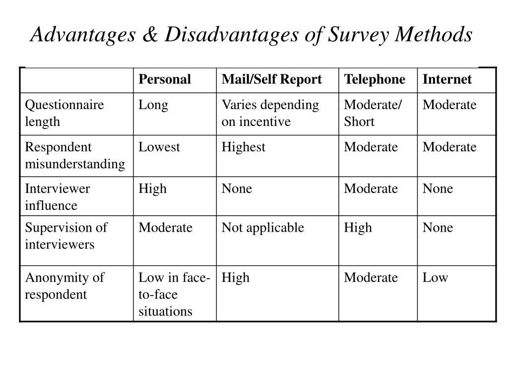 Advantages & Disadvantages of Survey Methods