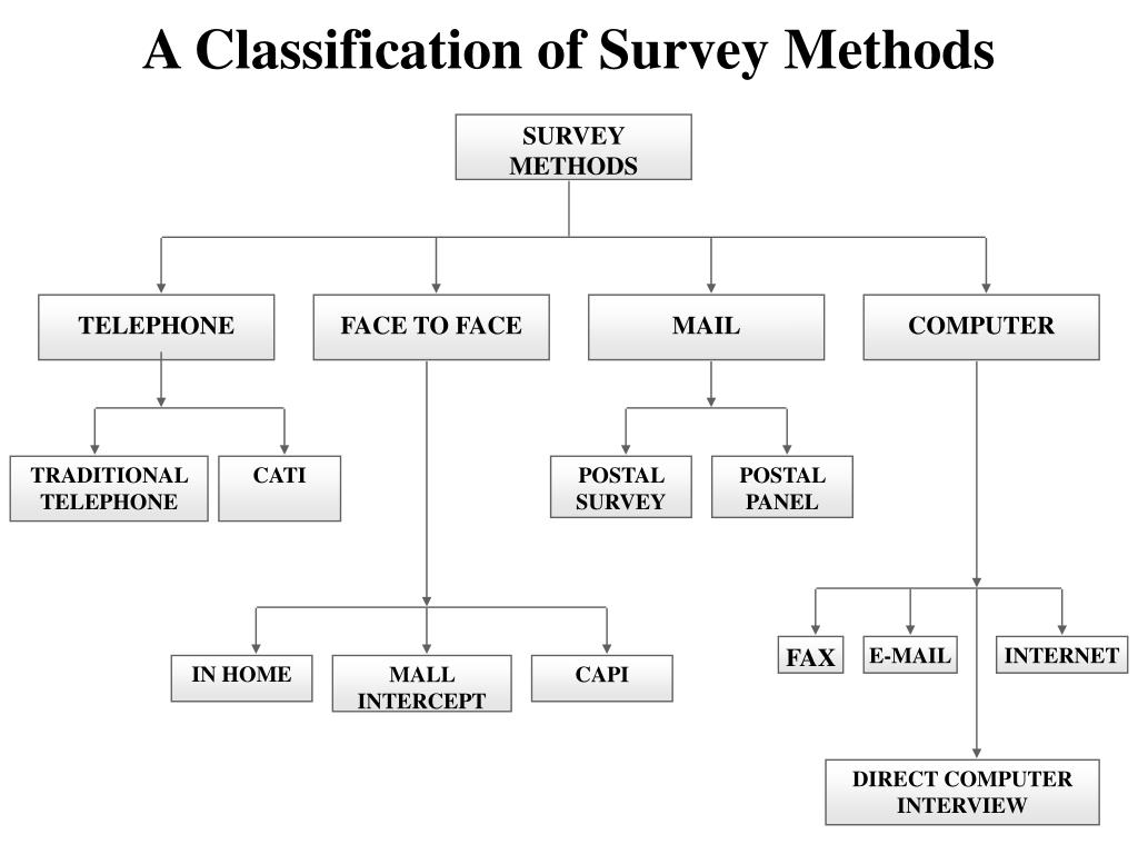 A Classification of Survey Methods