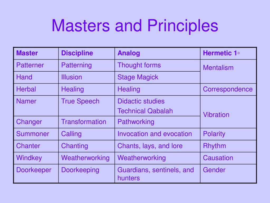 Masters and Principles