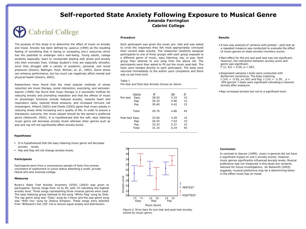 Self-reported State Anxiety Following Exposure to Musical Genre