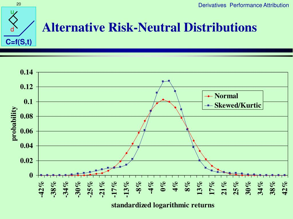 Alternative Risk-Neutral Distributions