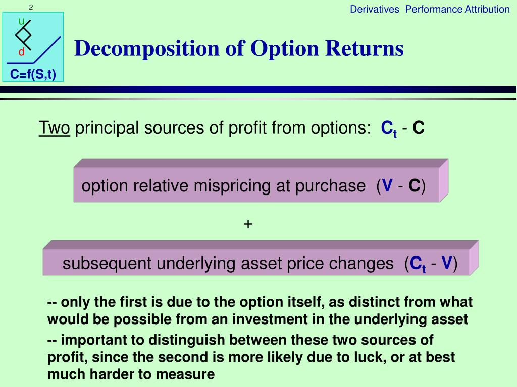 Decomposition of Option Returns