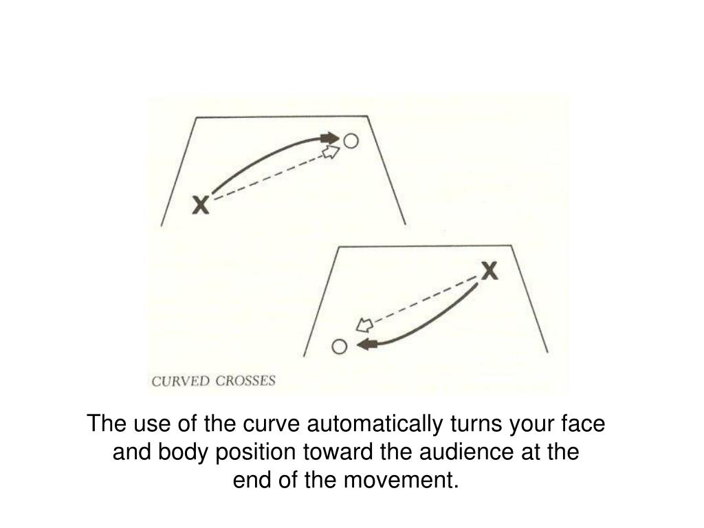 The use of the curve automatically turns your face