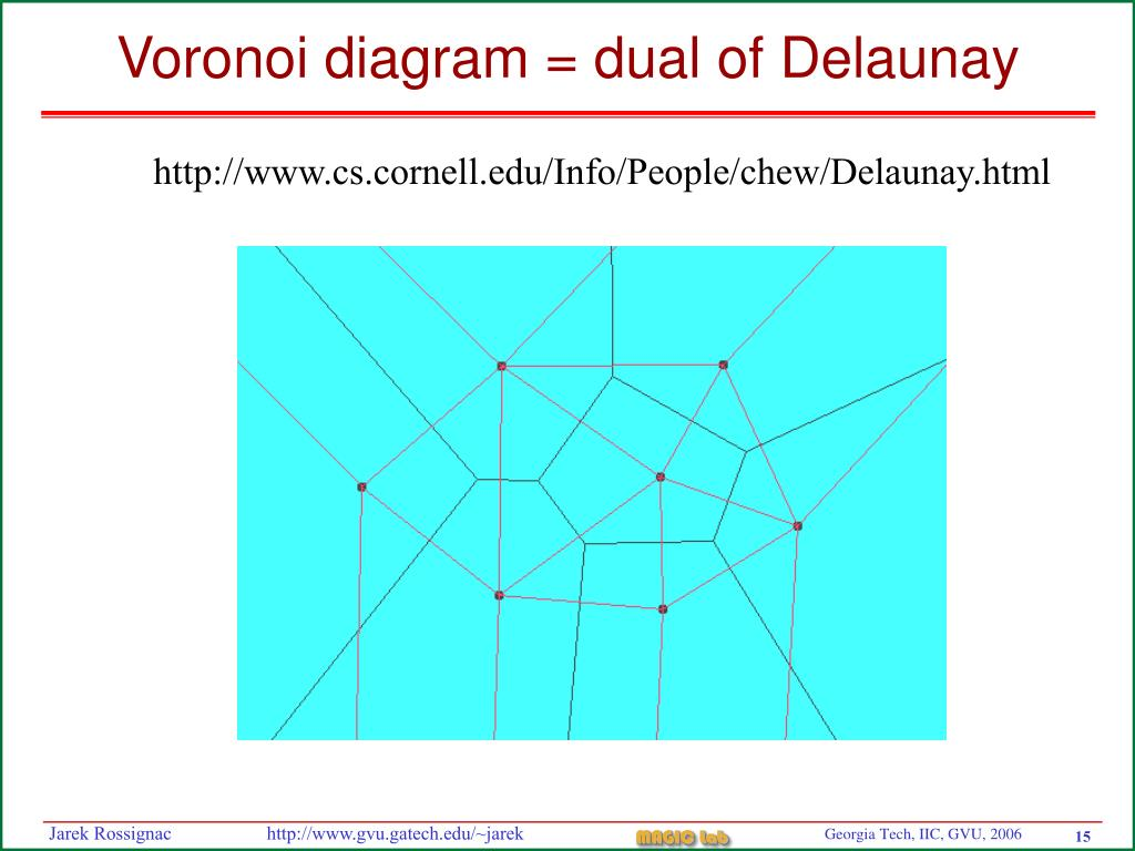 Voronoi diagram = dual of Delaunay
