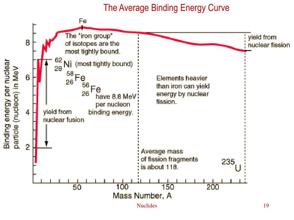 The Average Binding Energy Curve
