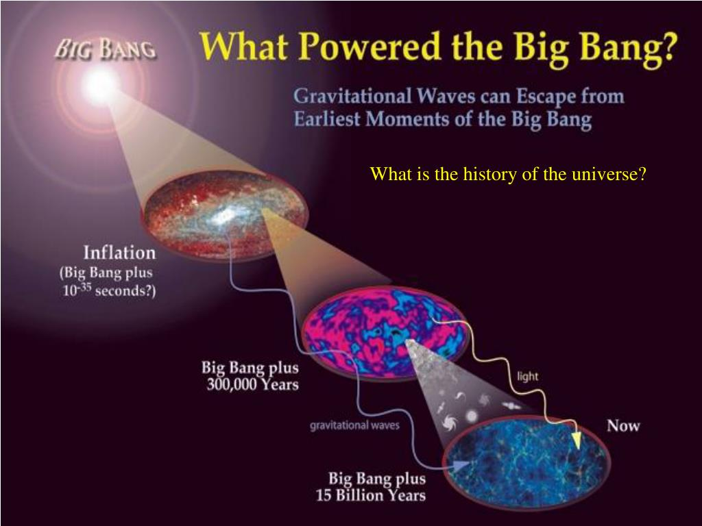 What is the history of the universe?