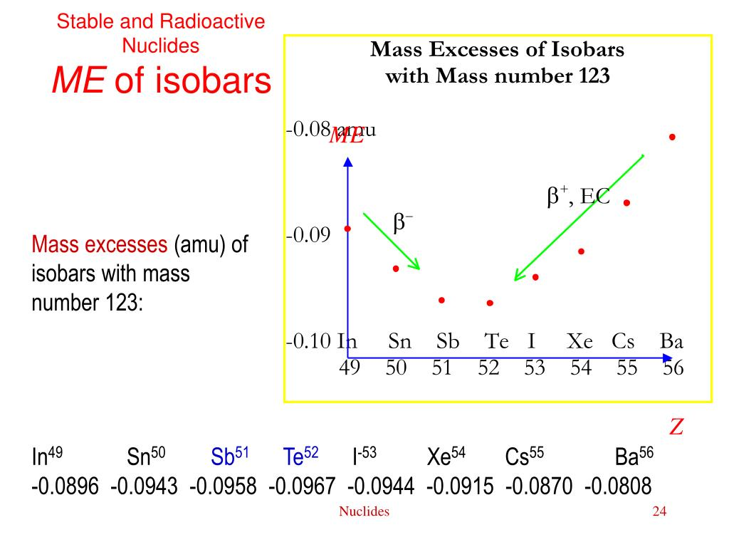 Stable and Radioactive Nuclides