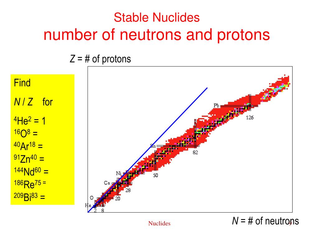 Stable Nuclides