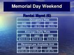 memorial day weekend4