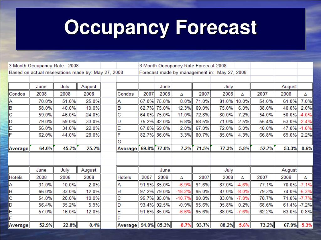 Occupancy Forecast