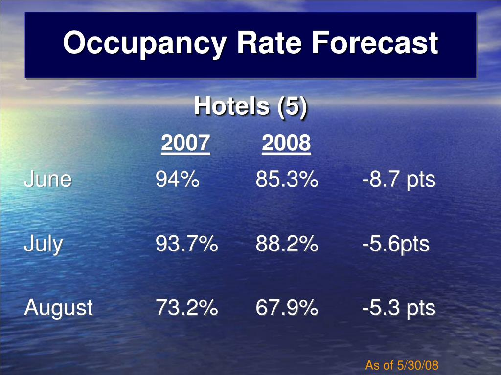 Occupancy Rate Forecast