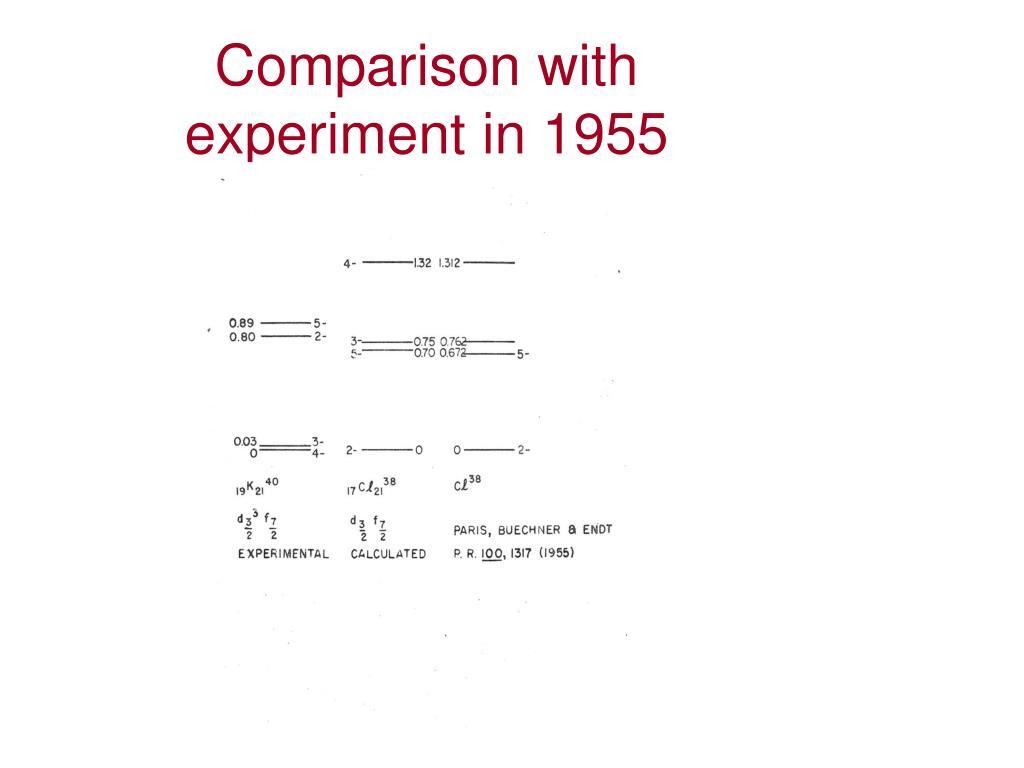 Comparison with