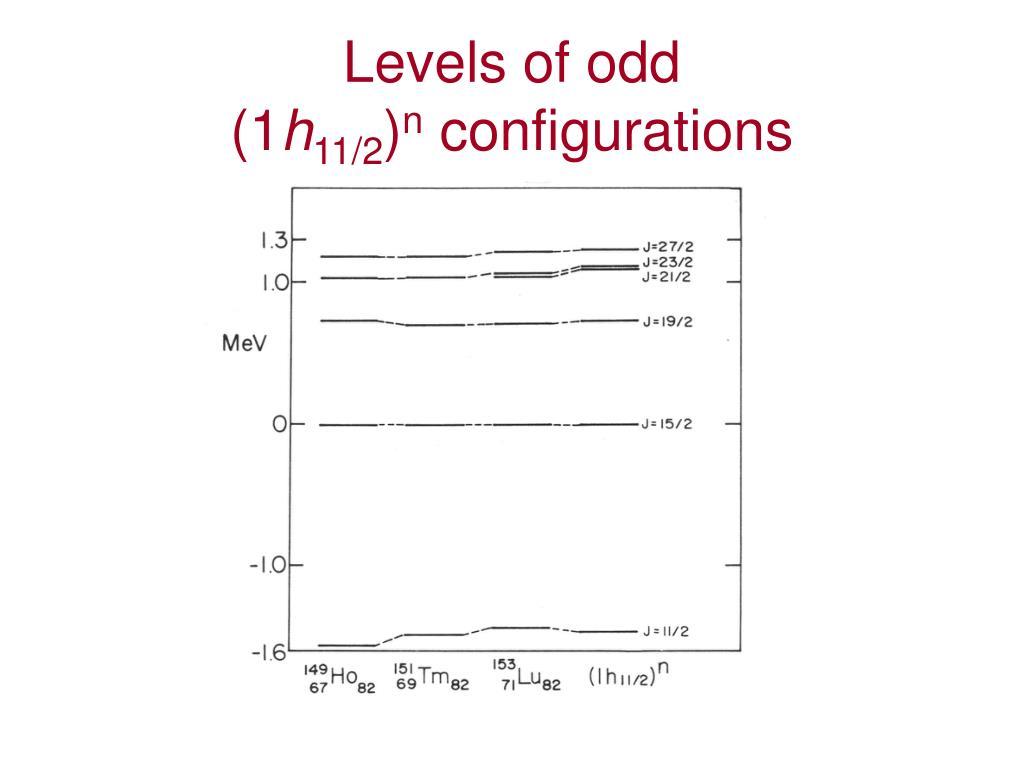 Levels of odd