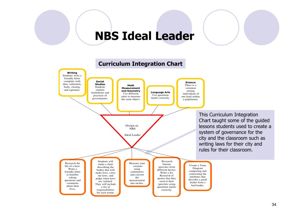 NBS Ideal Leader