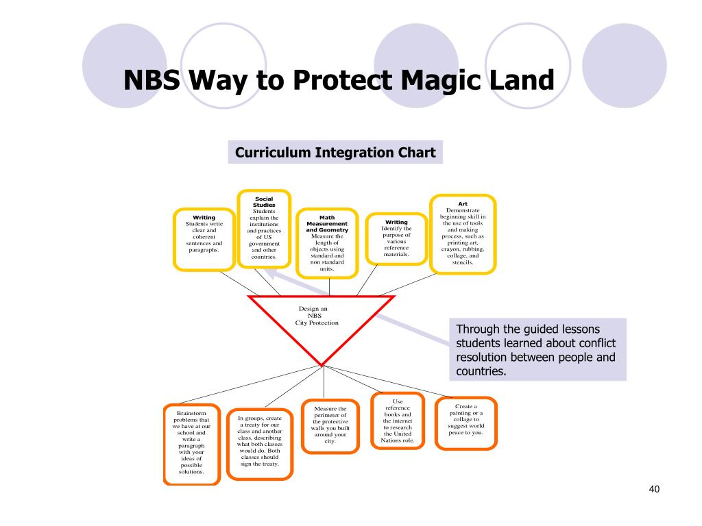 NBS Way to Protect Magic Land