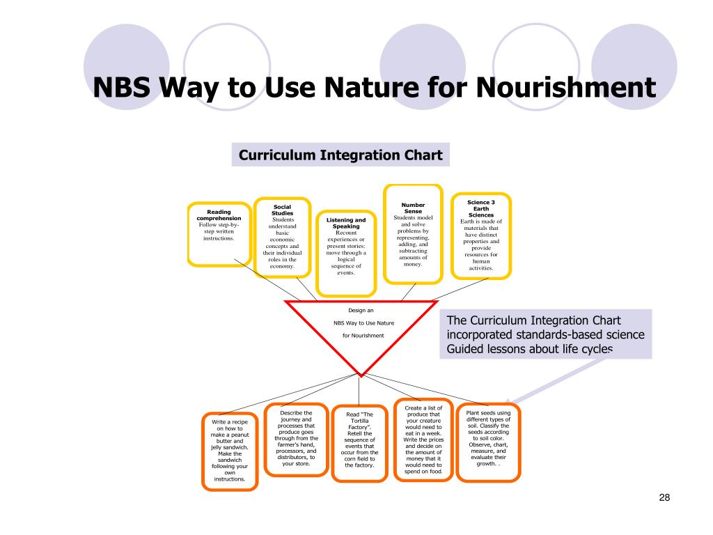 NBS Way to Use Nature for Nourishment