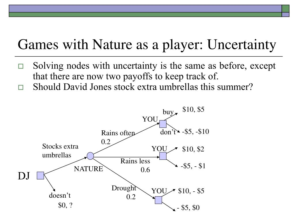 Games with Nature as a player: Uncertainty