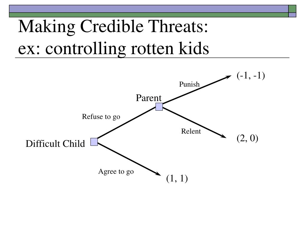 Making Credible Threats: