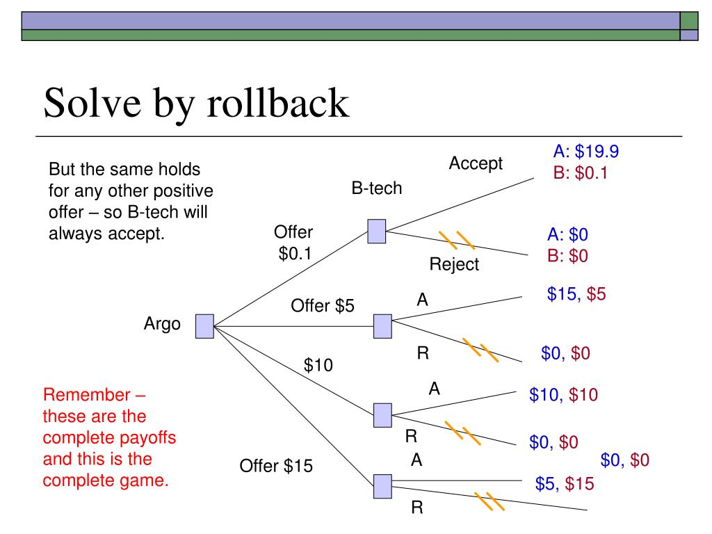 Solve by rollback