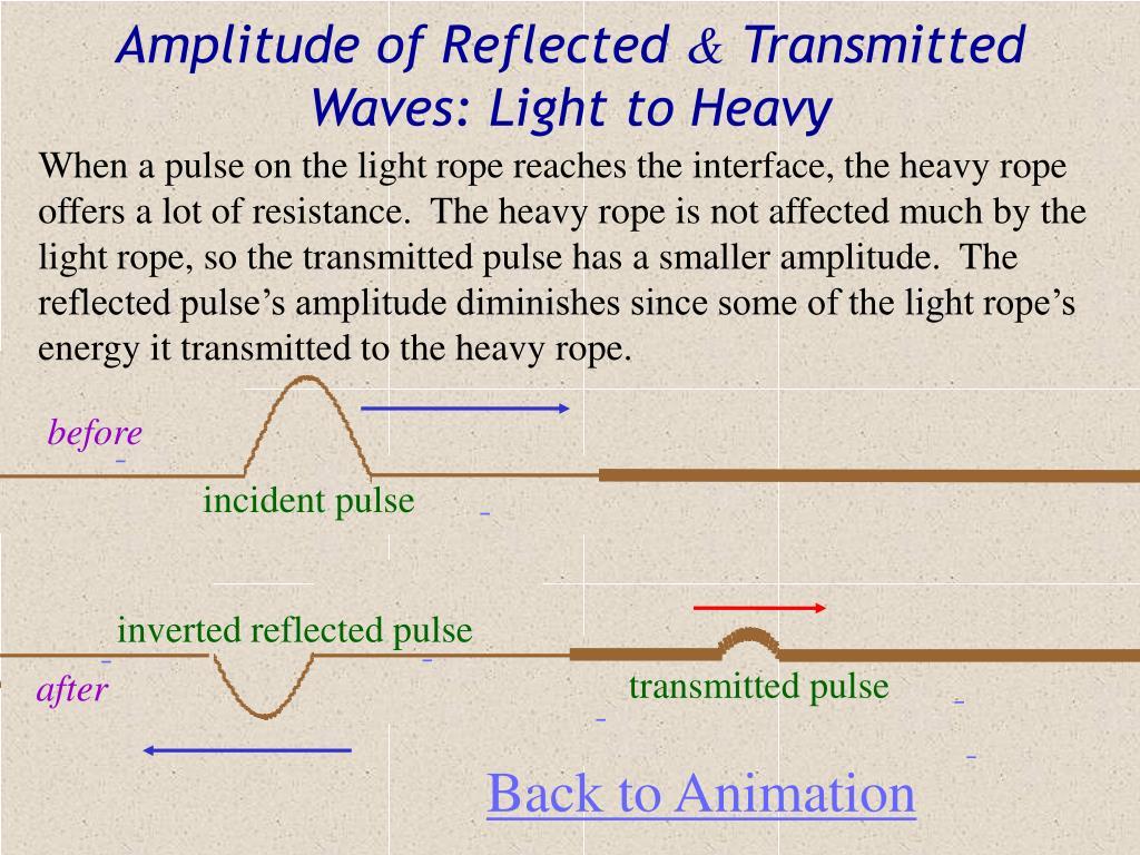 Amplitude of Reflected