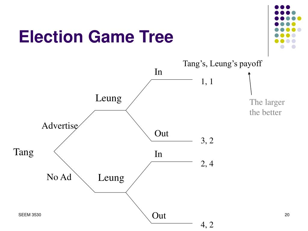 Election Game Tree