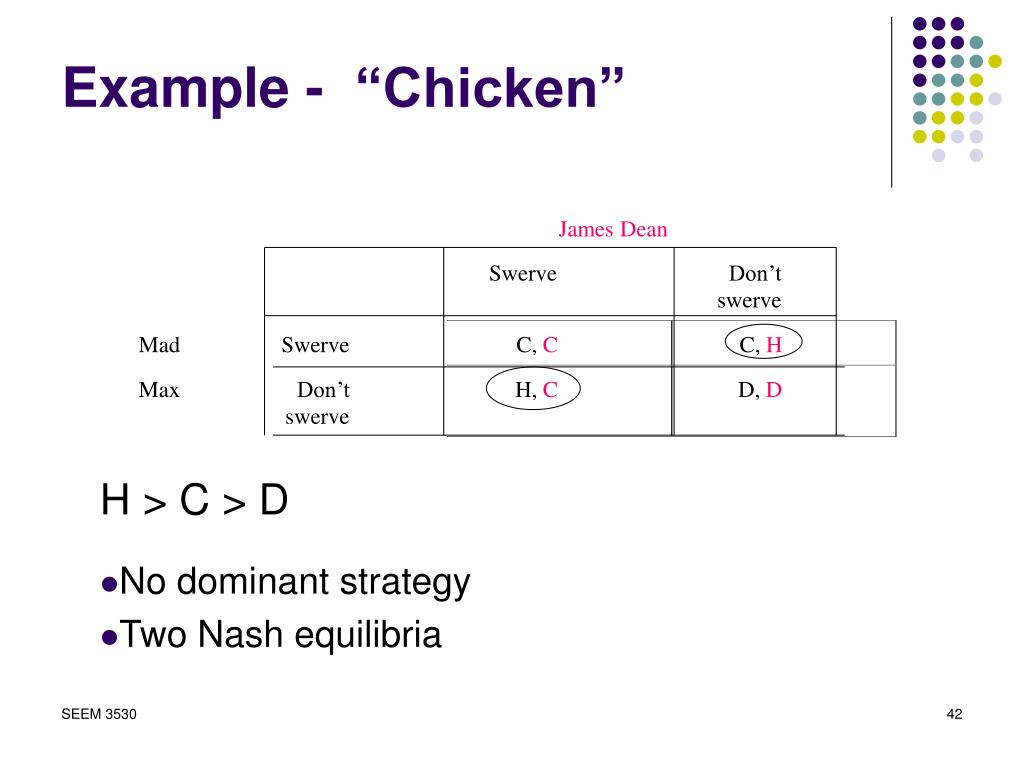 "Example -  ""Chicken"""
