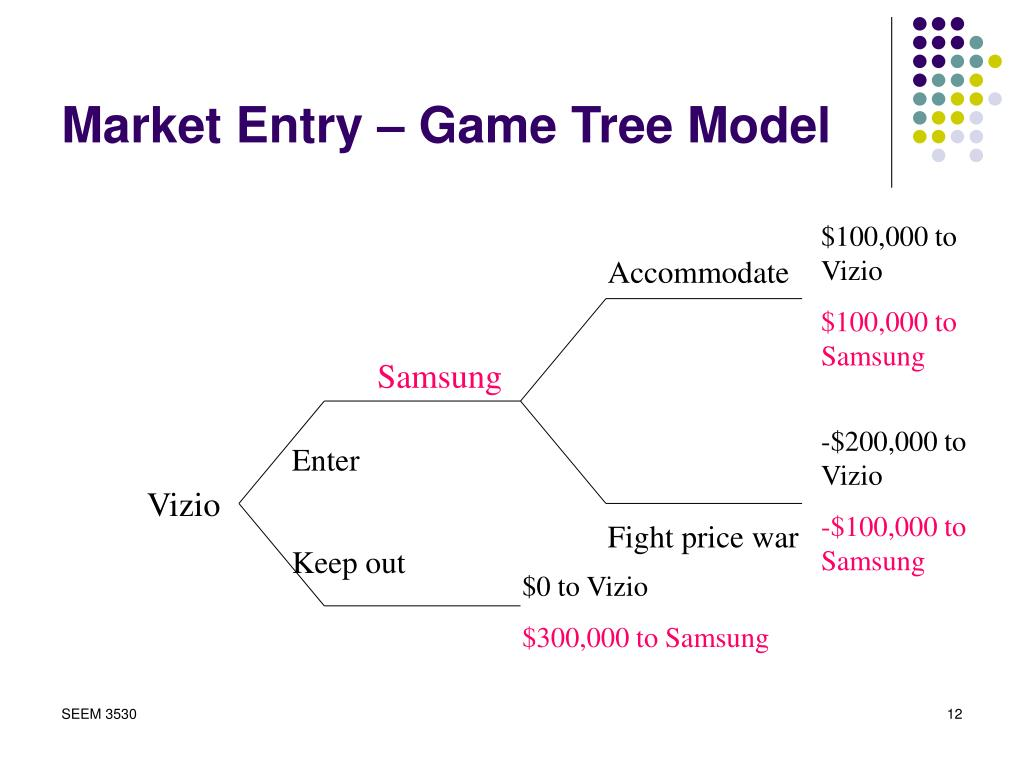 Market Entry – Game Tree Model